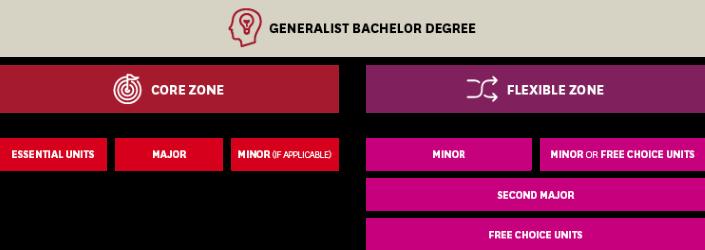 Generalist Bachelor Degree flowchart explaining core zone and flexible zone requirements.